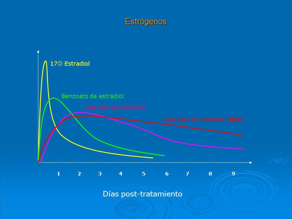 Estrógenos 123456789 Días post-tratamiento 17 Estradiol Benzoato de estradiol Valeriato de estradiol Cipionato de estradiol (ECP)