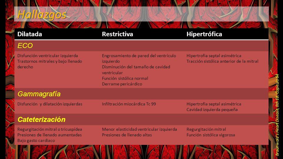 Hallazgos Braunwalds Heart Disease, 8th Ed. Capìtulo 64 DilatadaRestrictivaHipertrófica ECO Disfunción ventricular izquierda Trastornos mitrales y baj