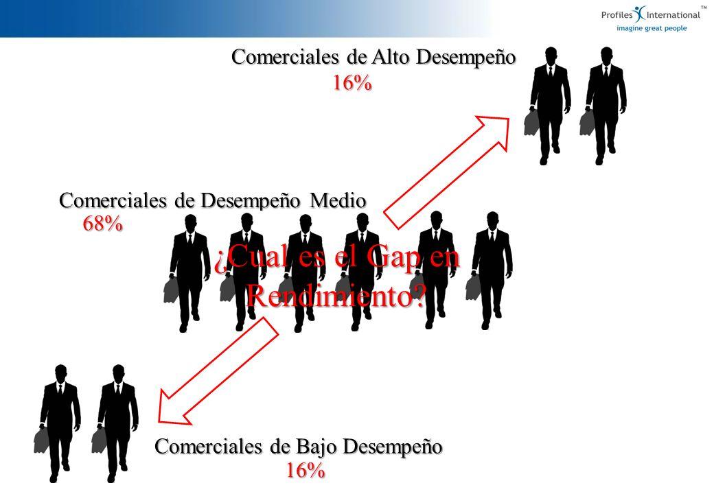 Comerciales de Bajo Desempeño Comerciales de Alto Desempeño Comerciales de Desempeño Medio 16% ¿Cual es el Gap en Rendimiento? 16% 68%