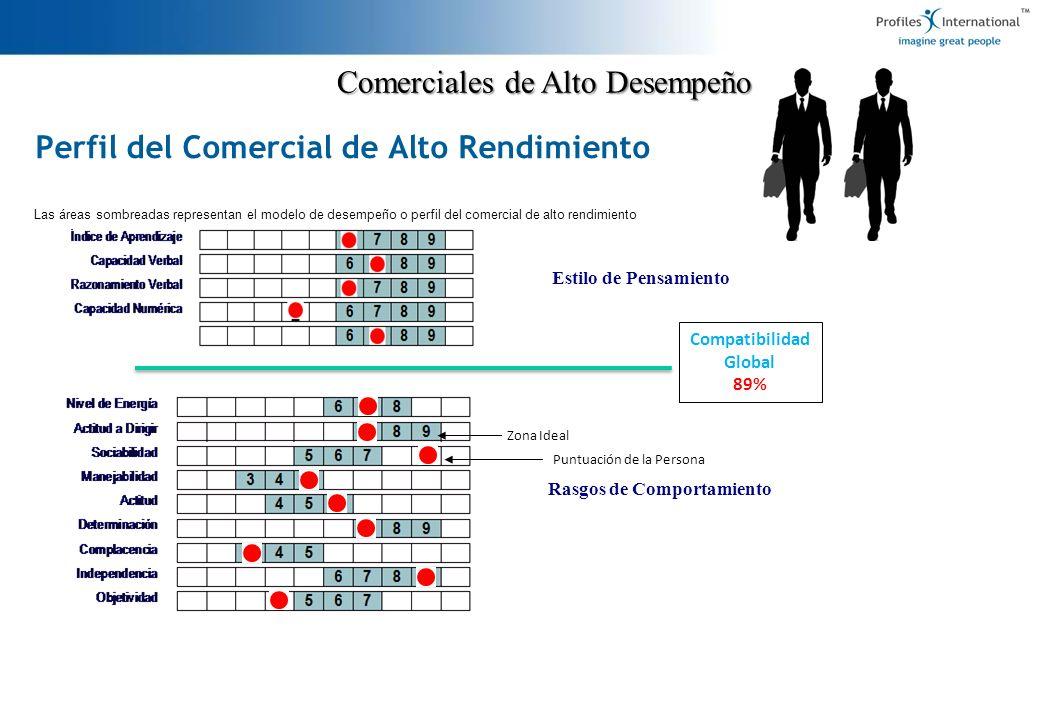Comerciales de Alto Desempeño Compatibilidad Global 89% Estilo de Pensamiento Rasgos de Comportamiento Puntuación de la Persona Zona Ideal Las áreas s
