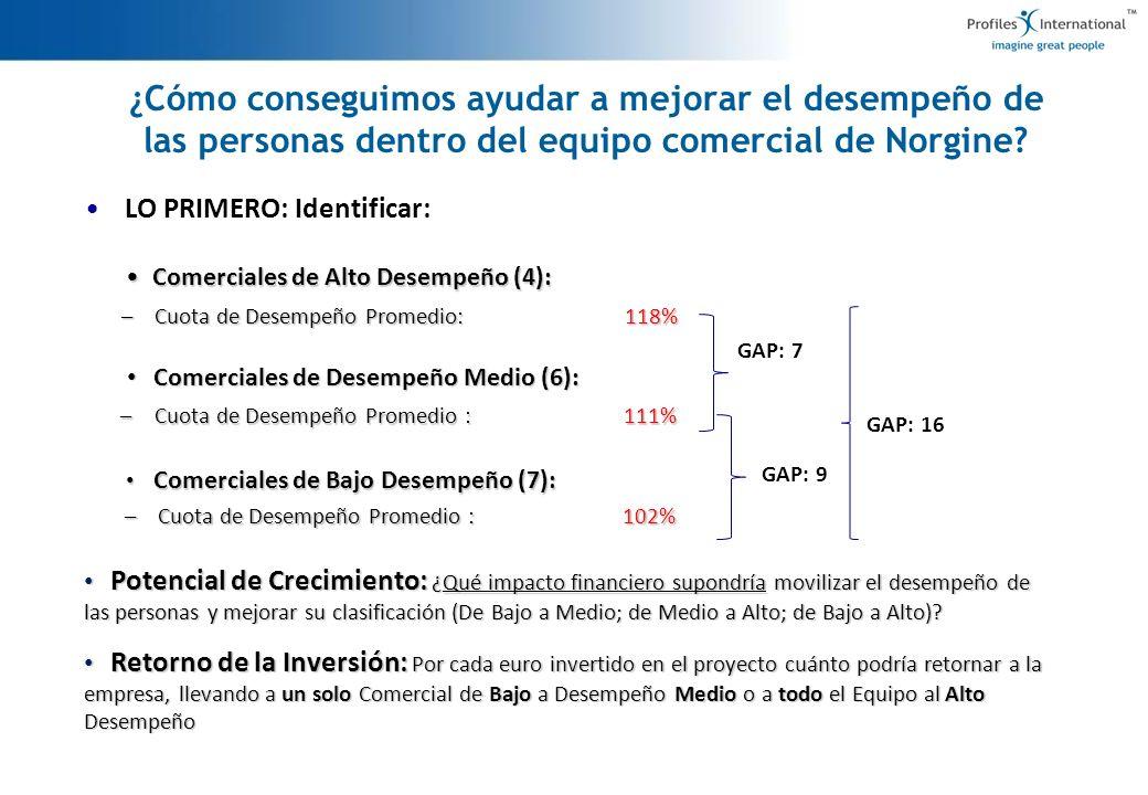 ¿Cómo conseguimos ayudar a mejorar el desempeño de las personas dentro del equipo comercial de Norgine? LO PRIMERO: Identificar: Comerciales de Alto D