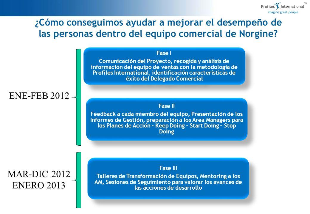 6 Fase I Comunicación del Proyecto, recogida y análisis de información del equipo de ventas con la metodología de Profiles International, identificaci
