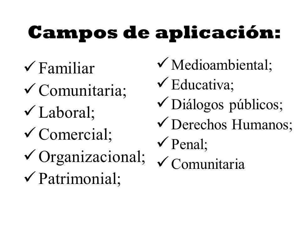 Campos de aplicación: Familiar Comunitaria; Laboral; Comercial; Organizacional; Patrimonial; Medioambiental; Educativa; Diálogos públicos; Derechos Hu