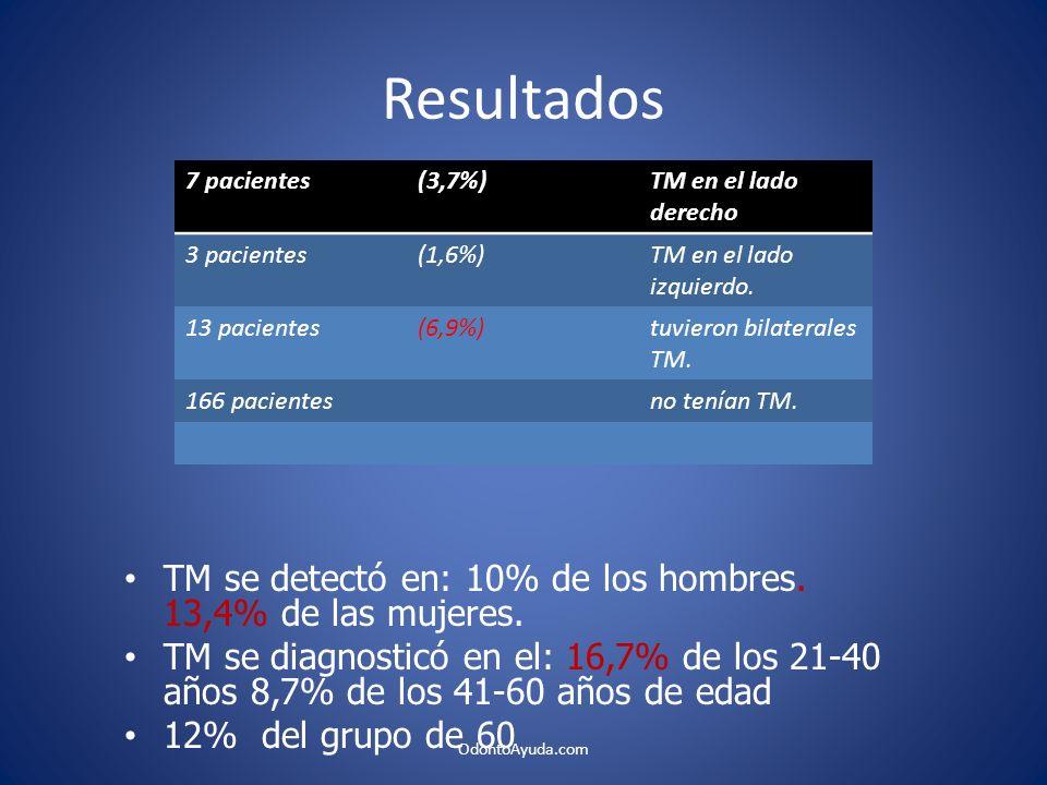 Resultados TM se detectó en: 10% de los hombres. 13,4% de las mujeres. TM se diagnosticó en el: 16,7% de los 21-40 años 8,7% de los 41-60 años de edad
