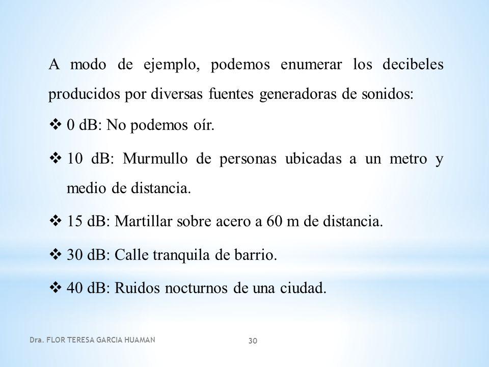 Dra. FLOR TERESA GARCIA HUAMAN 30 A modo de ejemplo, podemos enumerar los decibeles producidos por diversas fuentes generadoras de sonidos: 0 dB: No p