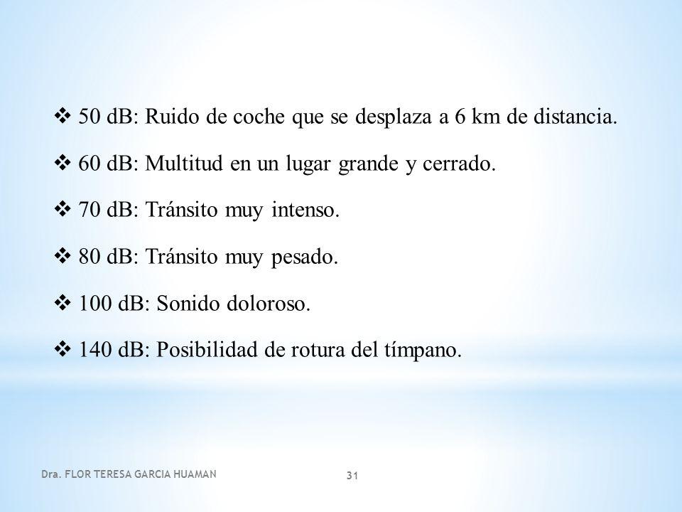 Dra. FLOR TERESA GARCIA HUAMAN 31 50 dB: Ruido de coche que se desplaza a 6 km de distancia. 60 dB: Multitud en un lugar grande y cerrado. 70 dB: Trán