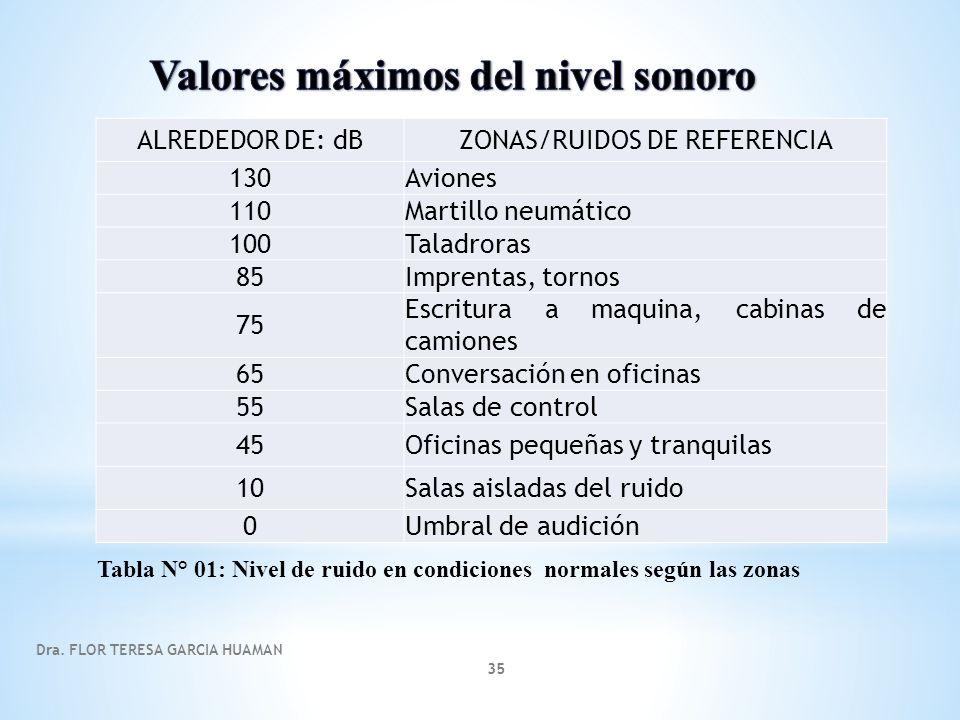 Dra. FLOR TERESA GARCIA HUAMAN 35 Tabla N° 01: Nivel de ruido en condiciones normales según las zonas ALREDEDOR DE: dBZONAS/RUIDOS DE REFERENCIA 130Av