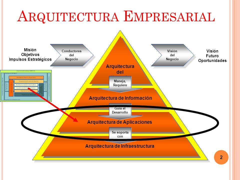 A RQUITECTURA E MPRESARIAL 2 Arquitectura de Infraestructura Arquitectura de Aplicaciones Arquitectura de Información Arquitectura del Negocio Arquitectura del Negocio Maneja, Requiere Maneja, Requiere Guía el Desarrollo Guía el Desarrollo Se soporta con Se soporta con Conductores del Negocio Conductores del Negocio Visión del Negocio Visión del Negocio Visión Futuro Oportunidades Misión Objetivos Impulsos Estratégicos