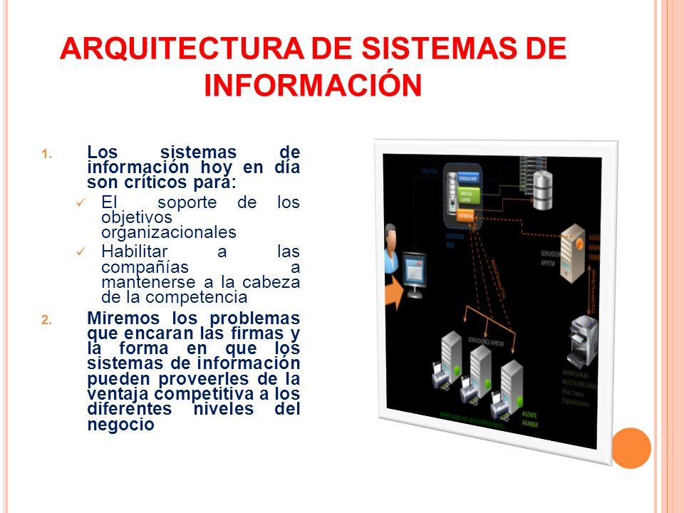 ARQUITECTURA DE SISTEMAS DE INFORMACIÓN 1. Los sistemas de información hoy en día son críticos para: El soporte de los objetivos organizacionales Habi