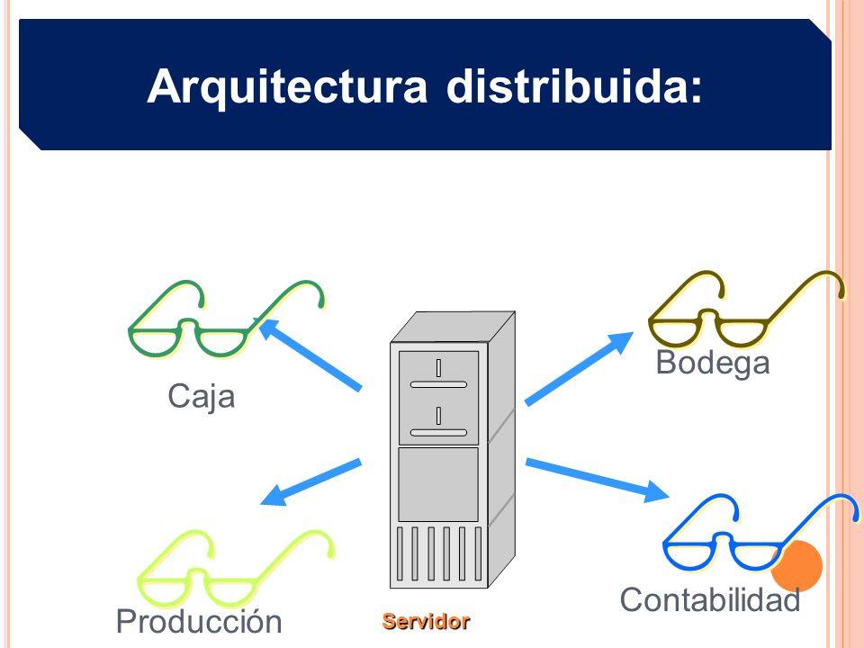 Servidor Caja Bodega Contabilidad Producción $ $ $ $ $ $ $ $ Arquitectura distribuida: