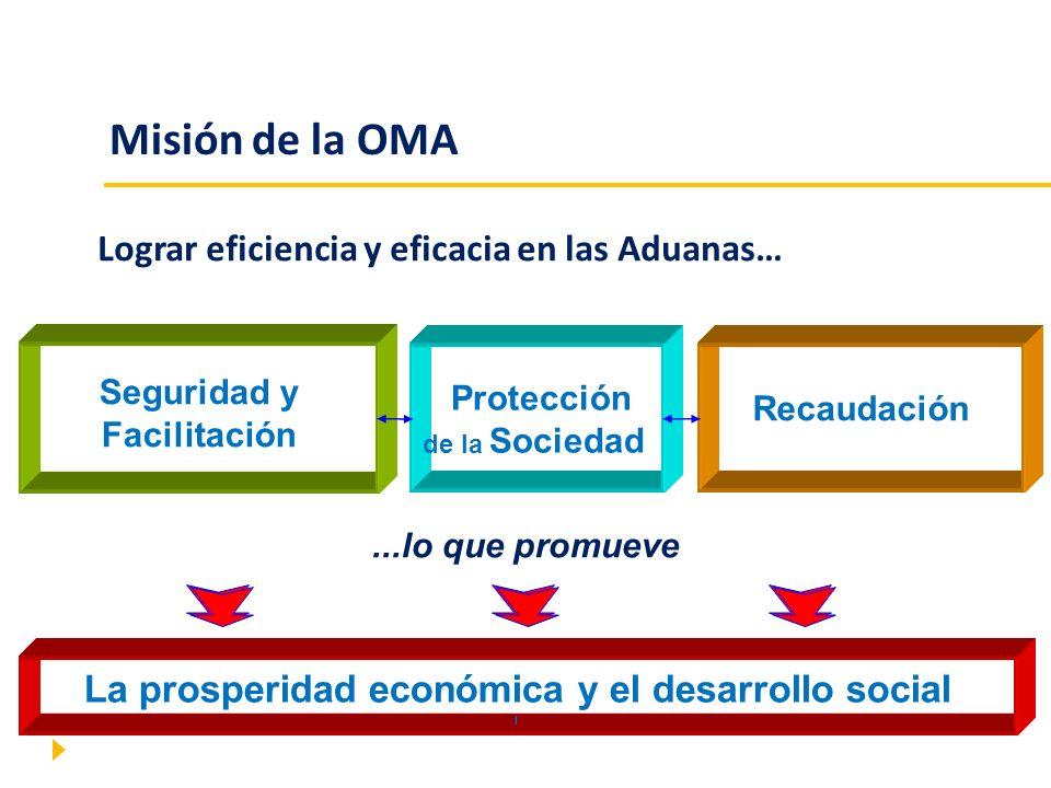 Misión de la OMA Lograr eficiencia y eficacia en las Aduanas… Seguridad y Facilitación Protección de la Sociedad Recaudación...lo que promueve La pros