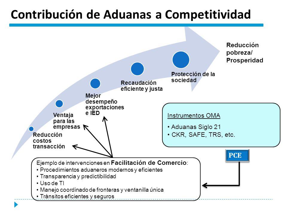 Ejemplo de intervenciones en Facilitación de Comercio : Procedimientos aduaneros modernos y eficientes Transparencia y predictibilidad Uso de TI Manej