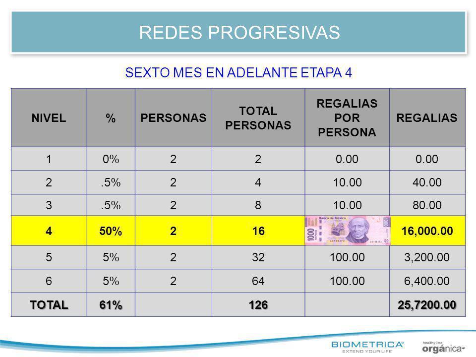 REDES PROGRESIVAS NIVEL%PERSONAS TOTAL PERSONAS REGALIAS POR PERSONA REGALIAS 10%220.00 2.5%2410.0040.00 3.5%2810.0080.00 450%2161,000.0016,000.00 55%232100.003,200.00 65%264100.006,400.00 TOTAL61%12625,7200.00 SEXTO MES EN ADELANTE ETAPA 4