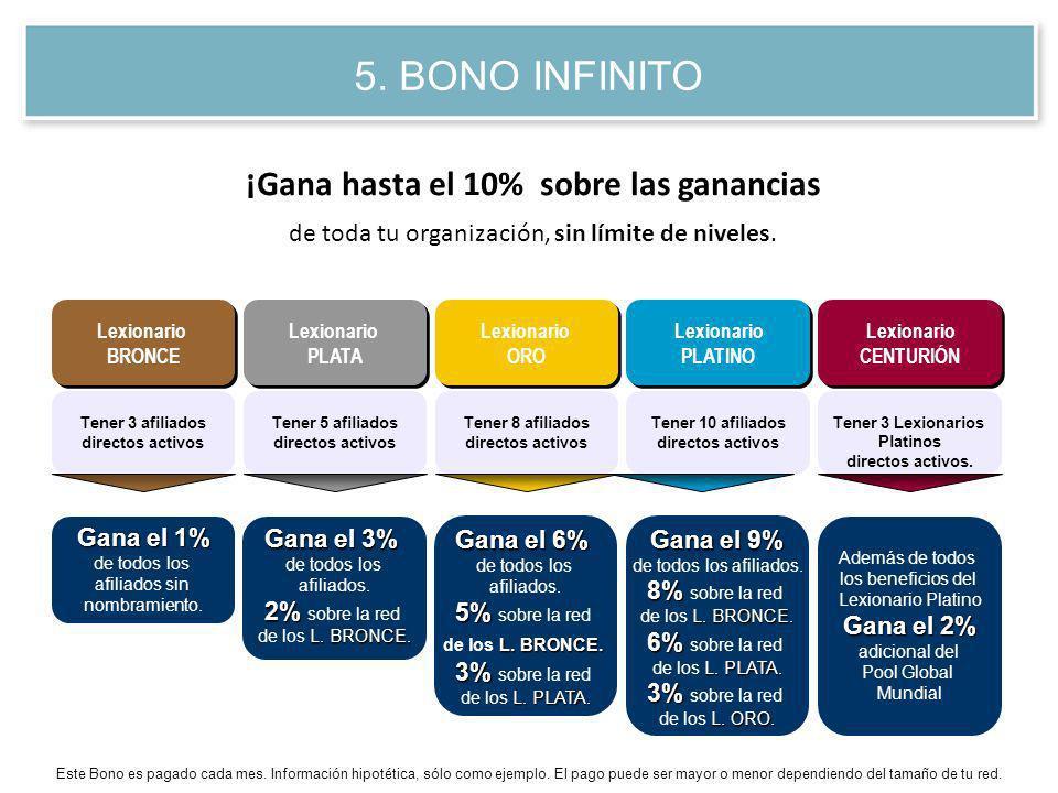 Gana el 9% de todos los afiliados. 8% 8% sobre la red L. BRONCE. de los L. BRONCE. 6% 6% sobre la red L. PLATA. de los L. PLATA. 3% 3% sobre la red L.