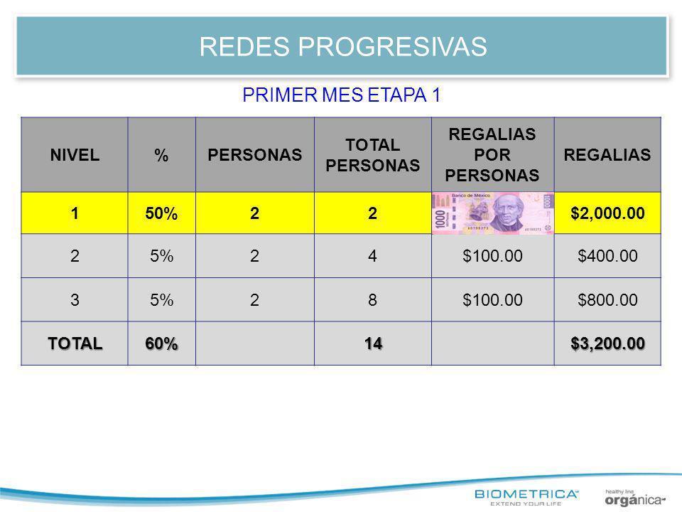 REDES PROGRESIVAS NIVEL%PERSONAS TOTAL PERSONAS REGALIAS POR PERSONAS REGALIAS 150%221,000.00$2,000.00 25%24$100.00$400.00 35%28$100.00$800.00 TOTAL60