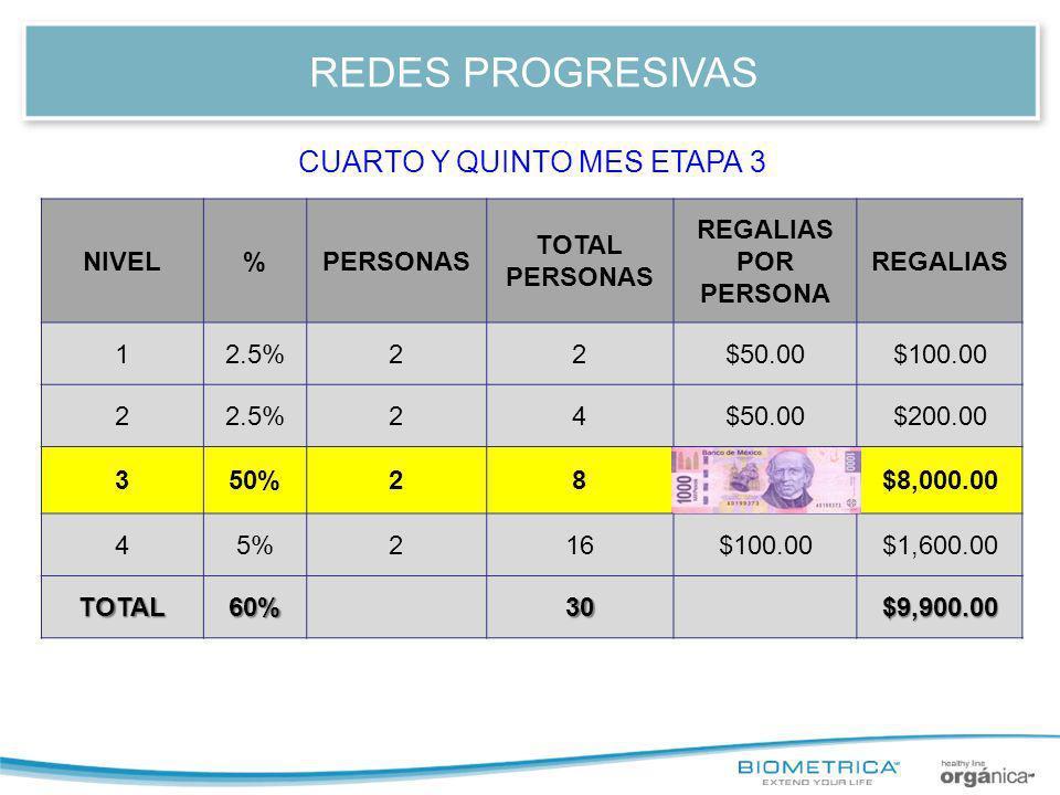 REDES PROGRESIVAS NIVEL%PERSONAS TOTAL PERSONAS REGALIAS POR PERSONA REGALIAS 12.5%22$50.00$100.00 22.5%24$50.00$200.00 350%281,000.00$8,000.00 45%216