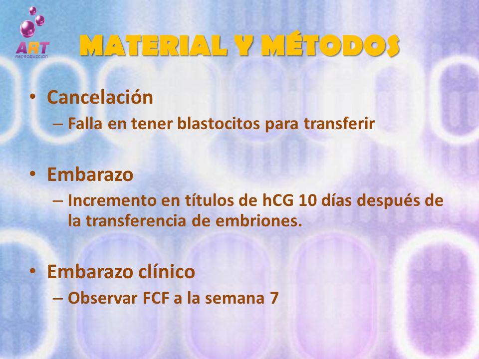 MATERIAL Y MÉTODOS Cancelación – Falla en tener blastocitos para transferir Embarazo – Incremento en títulos de hCG 10 días después de la transferenci