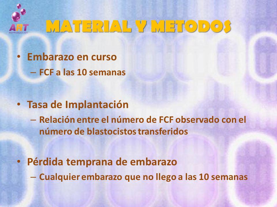 MATERIAL Y METODOS Embarazo en curso – FCF a las 10 semanas Tasa de Implantación – Relación entre el número de FCF observado con el número de blastoci