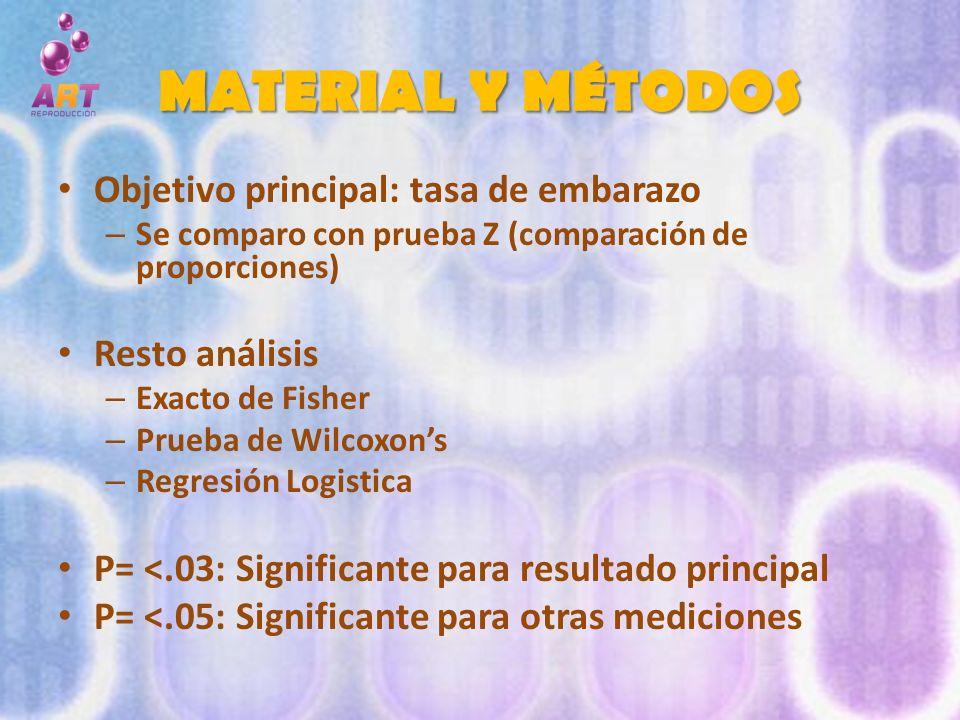 MATERIAL Y MÉTODOS Objetivo principal: tasa de embarazo – Se comparo con prueba Z (comparación de proporciones) Resto análisis – Exacto de Fisher – Pr