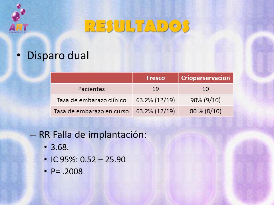 RESULTADOS Disparo dual – RR Falla de implantación: 3.68. IC 95%: 0.52 – 25.90 P=.2008 FrescoCrioperservacion Pacientes1910 Tasa de embarazo clínico63