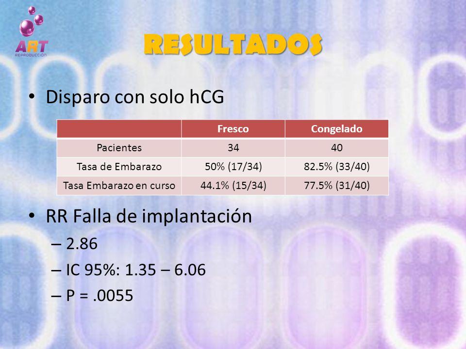RESULTADOS Disparo con solo hCG RR Falla de implantación – 2.86 – IC 95%: 1.35 – 6.06 – P =.0055 FrescoCongelado Pacientes3440 Tasa de Embarazo50% (17