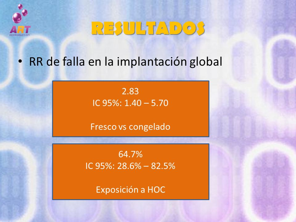 RESULTADOS RR de falla en la implantación global 2.83 IC 95%: 1.40 – 5.70 Fresco vs congelado 64.7% IC 95%: 28.6% – 82.5% Exposición a HOC