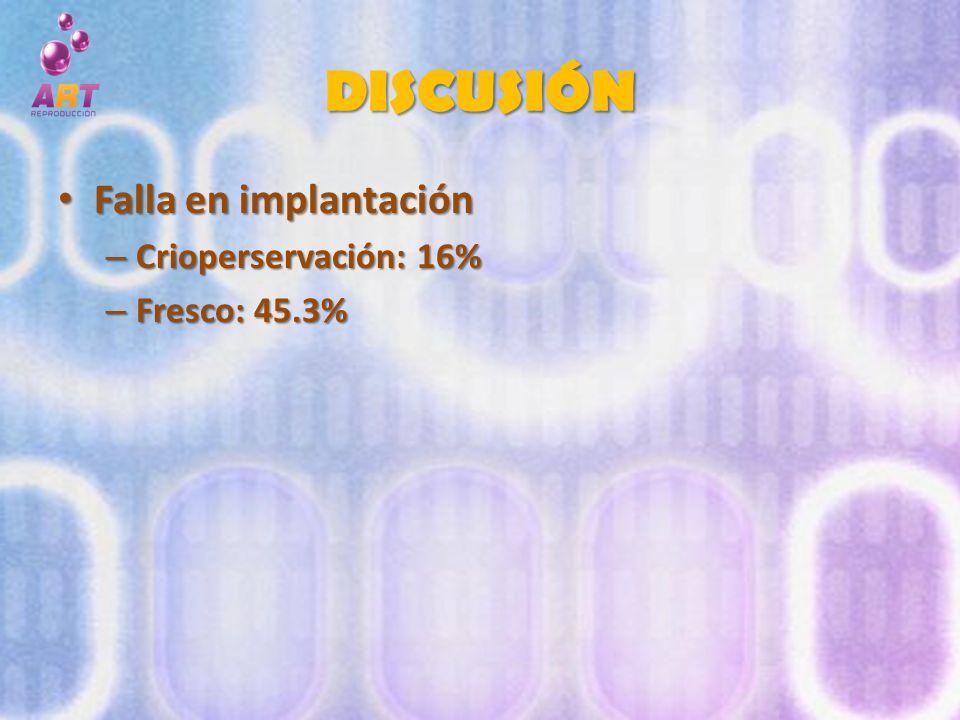 DISCUSIÓN Falla en implantación Falla en implantación – Crioperservación: 16% – Fresco: 45.3%