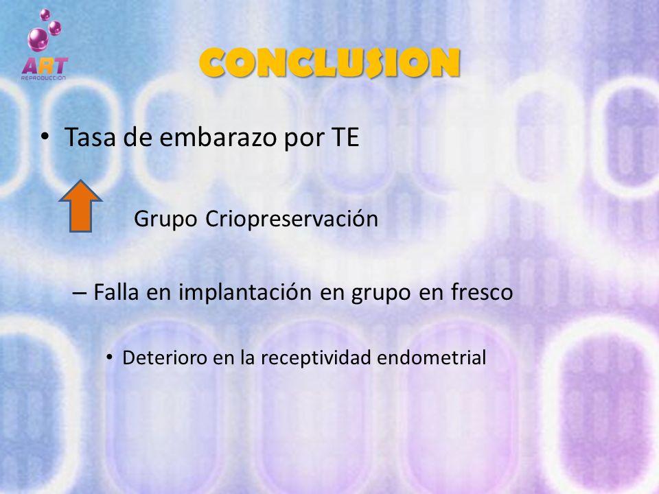 CONCLUSION Tasa de embarazo por TE – Grupo Criopreservación – Falla en implantación en grupo en fresco Deterioro en la receptividad endometrial