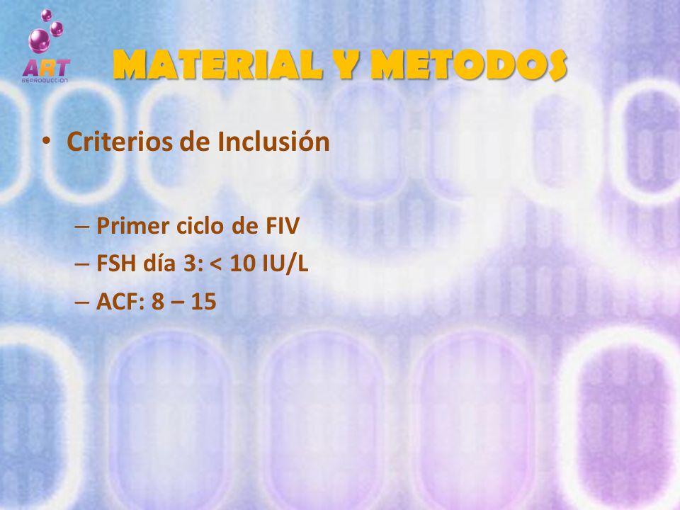 MATERIAL Y METODOS Criterios de Inclusión – Primer ciclo de FIV – FSH día 3: < 10 IU/L – ACF: 8 – 15