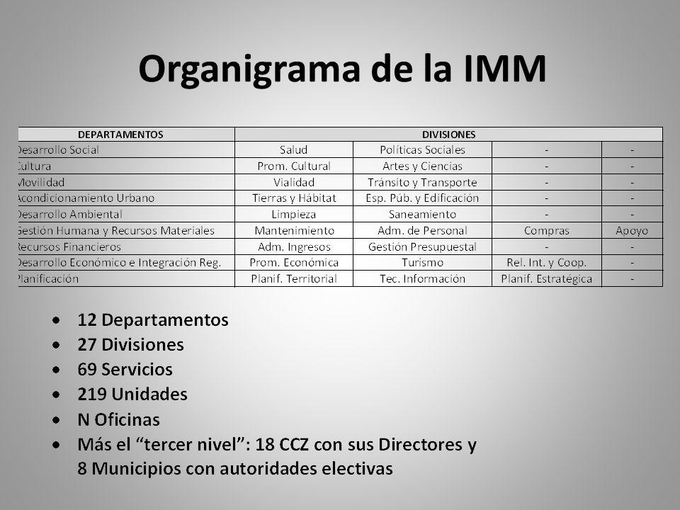 Organigrama de la IMM.