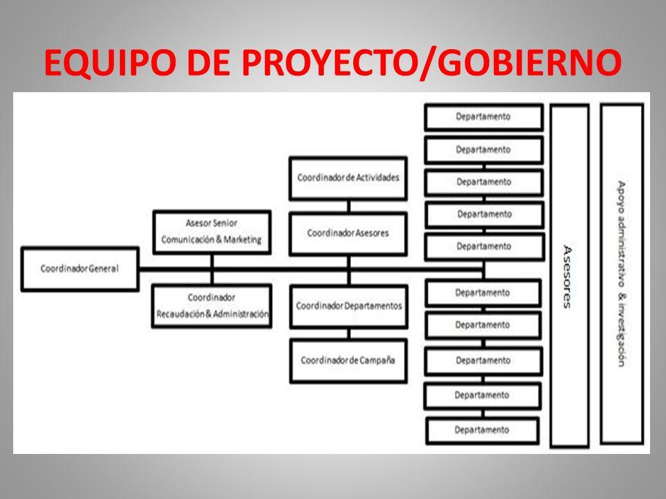 EQUIPO DE PROYECTO/GOBIERNO
