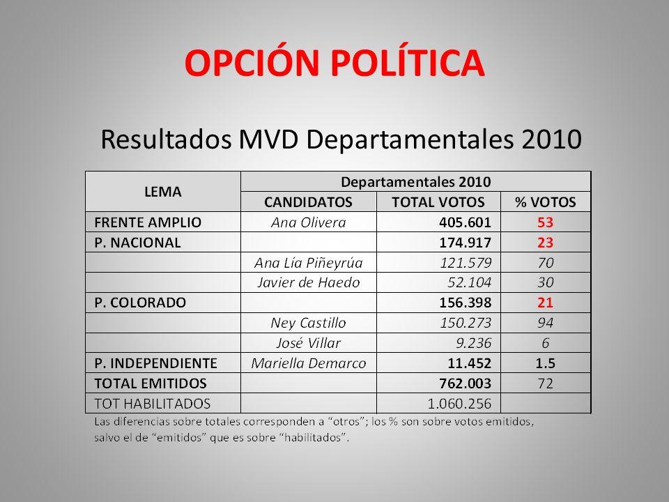 OPCIÓN POLÍTICA Resultados MVD Departamentales 2010