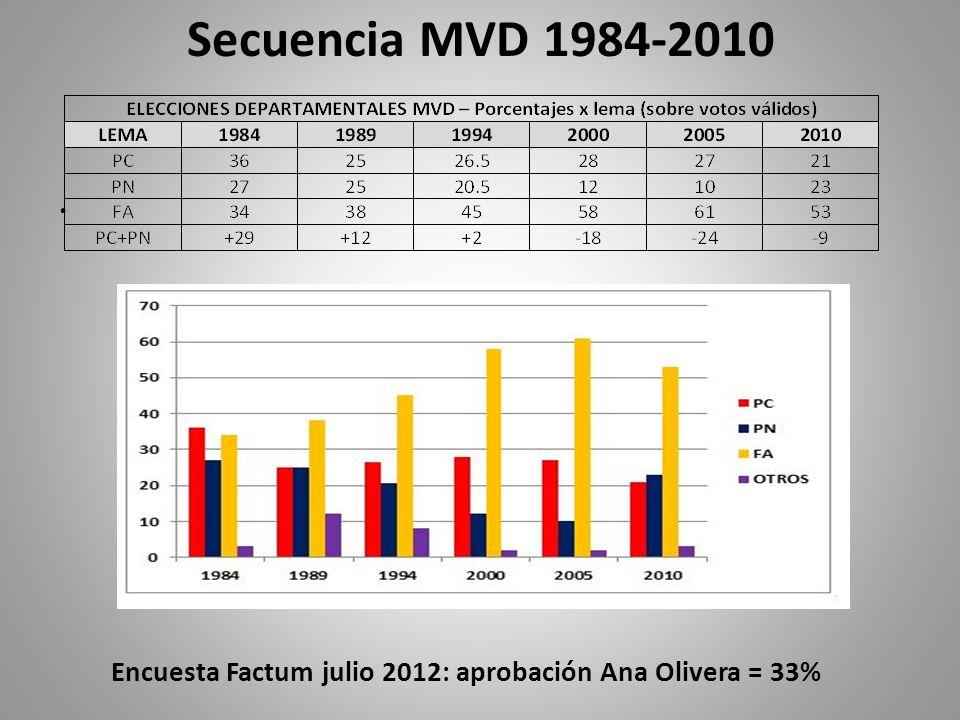 Secuencia MVD 1984-2010. Encuesta Factum julio 2012: aprobación Ana Olivera = 33%