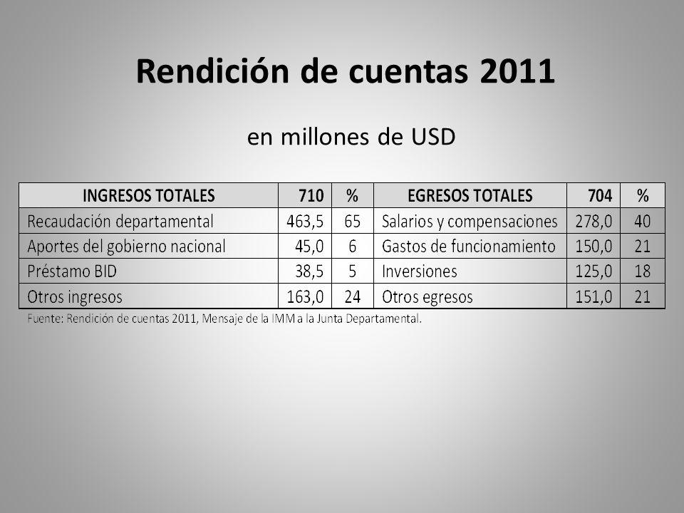 Rendición de cuentas 2011 en millones de USD