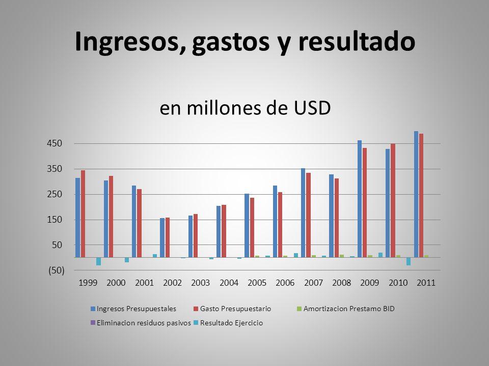 Ingresos, gastos y resultado en millones de USD