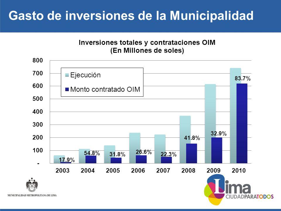 Gasto de inversiones de la Municipalidad