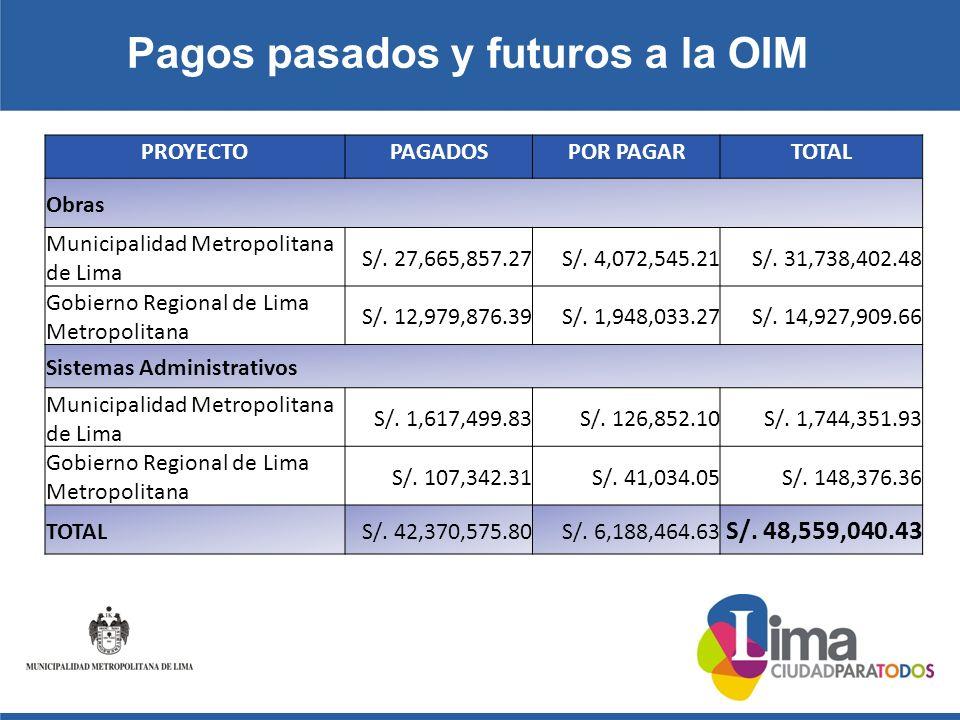 Pagos pasados y futuros a la OIM PROYECTOPAGADOSPOR PAGARTOTAL Obras Municipalidad Metropolitana de Lima S/.