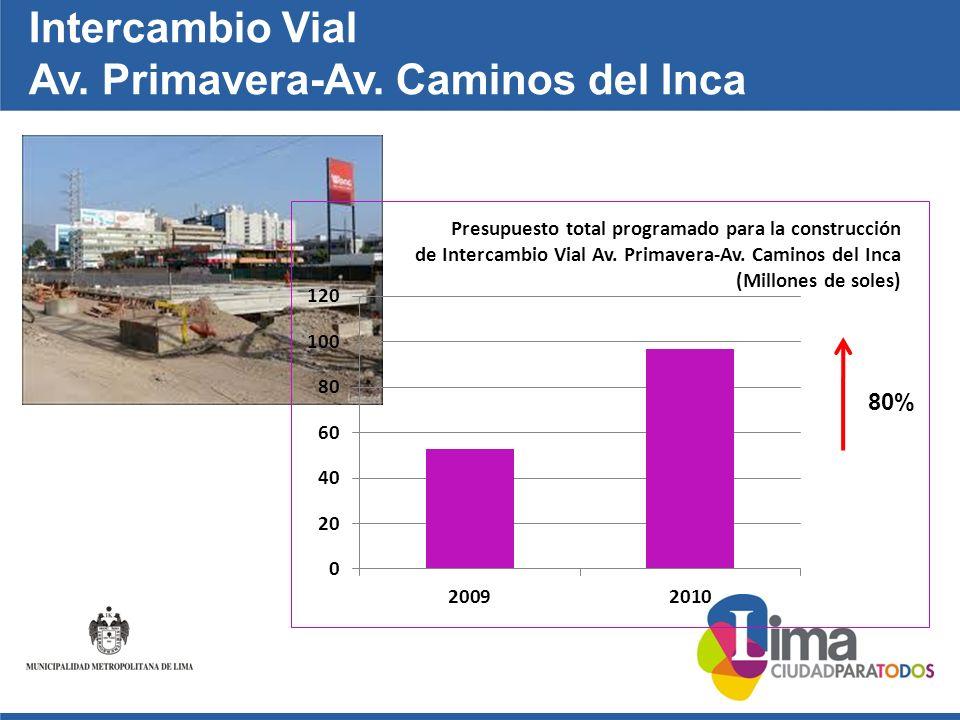 Intercambio Vial Av. Primavera-Av. Caminos del Inca 80%