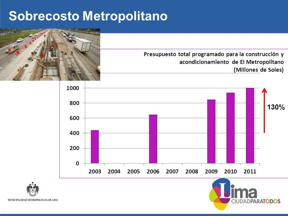 Sobrecosto Metropolitano 130%