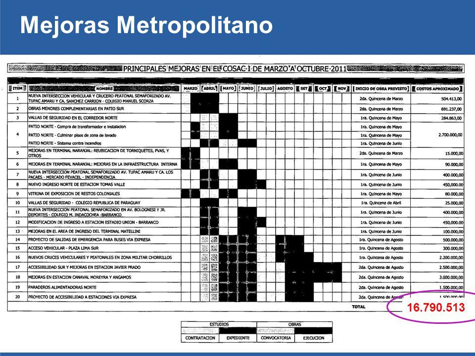 Mejoras Metropolitano 16.790.513