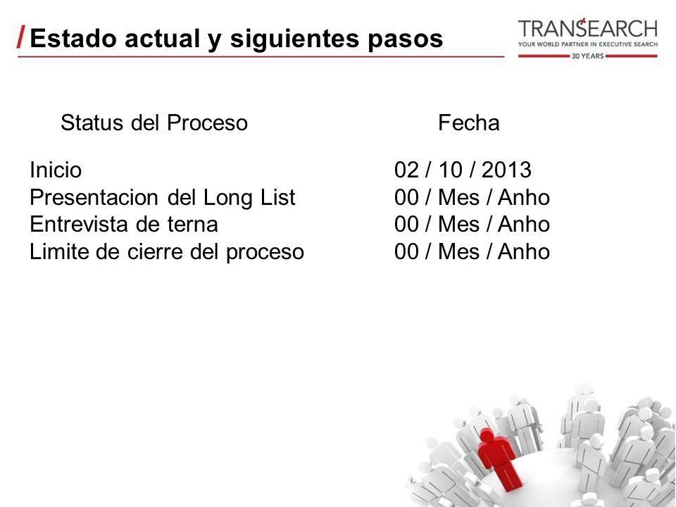 Estado actual y siguientes pasos Status del Proceso Inicio Presentacion del Long List Entrevista de terna Limite de cierre del proceso Fecha 02 / 10 / 2013 00 / Mes / Anho 00 / Mes / Anho 00 / Mes / Anho