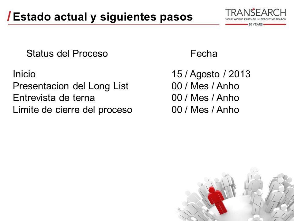 Estado actual y siguientes pasos Status del Proceso Inicio Presentacion del Long List Entrevista de terna Limite de cierre del proceso Fecha 15 / Agosto / 2013 00 / Mes / Anho 00 / Mes / Anho 00 / Mes / Anho
