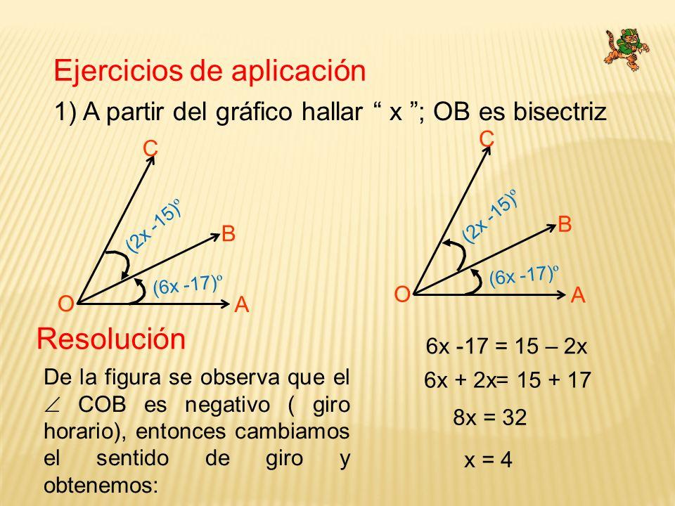 Ejercicios de aplicación 1) A partir del gráfico hallar x ; OB es bisectriz C O A B (2x -15) º (6x -17) º De la figura se observa que el COB es negati
