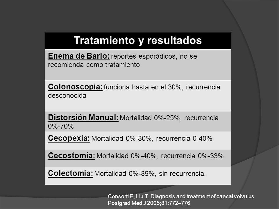 Tratamiento y resultados Enema de Bario: reportes esporádicos, no se recomienda como tratamiento Colonoscopia: funciona hasta en el 30%, recurrencia desconocida Distorsión Manual: Mortalidad 0%-25%, recurrencia 0%-70% Cecopexia: Mortalidad 0%-30%, recurrencia 0-40% Cecostomia: Mortalidad 0%-40%, recurrencia 0%-33% Colectomia: Mortalidad 0%-39%, sin recurrencia.