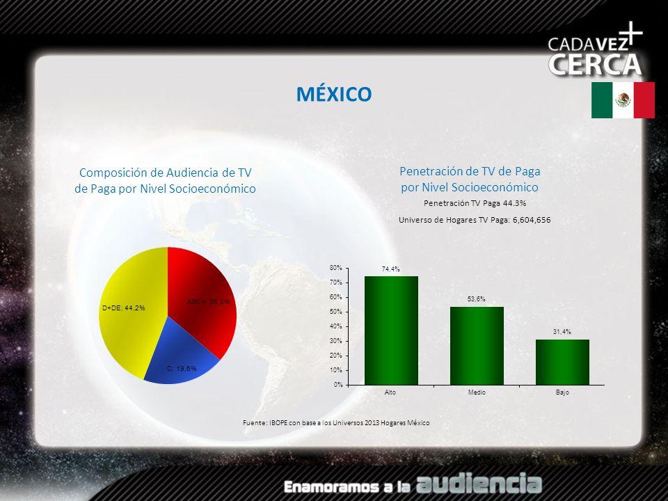 Composición de Audiencia de TV de Paga por Nivel Socioeconómico Fuente: IBOPE con base a los Universos 2013 Hogares México MÉXICO Penetración TV Paga
