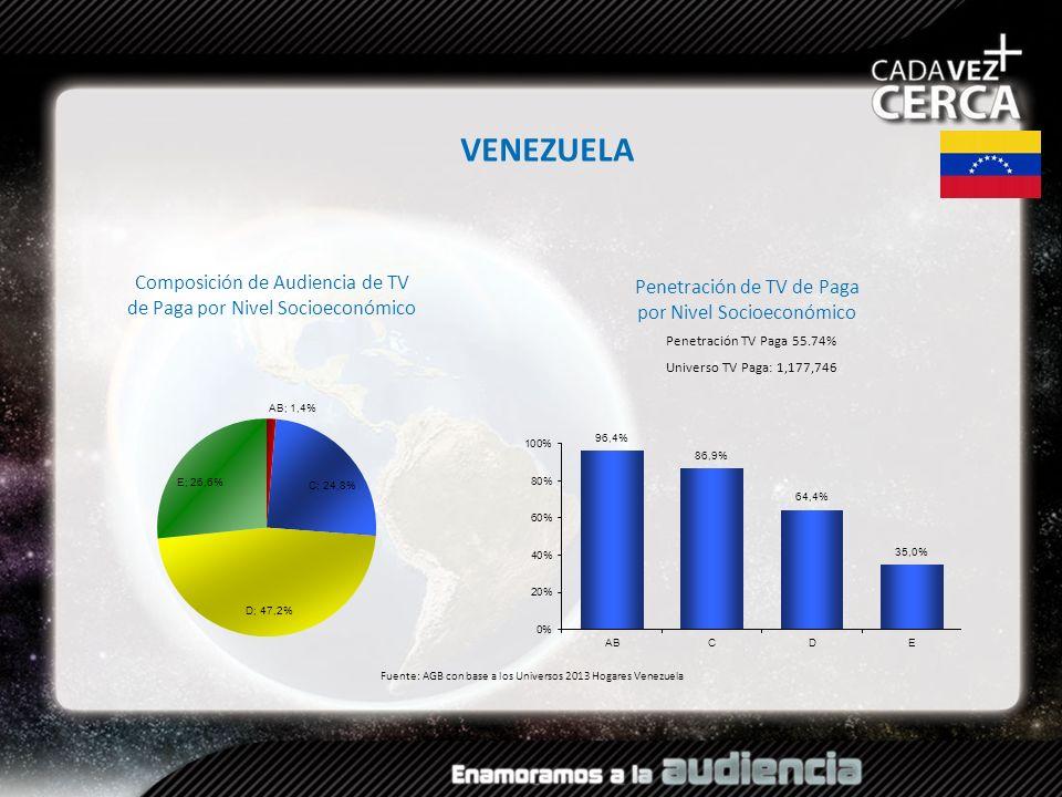 Composición de Audiencia de TV de Paga por Nivel Socioeconómico Fuente: AGB con base a los Universos 2013 Hogares Venezuela VENEZUELA Penetración TV P