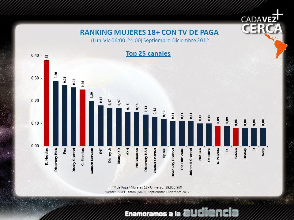 Rating% RANKING MUJERES 18+ CON TV DE PAGA (Lun-Vie 06:00-24:00) Septiembre-Diciembre 2012 TV de Paga/ Mujeres 18+ Universo: 28,823,960 Fuente: IBOPE