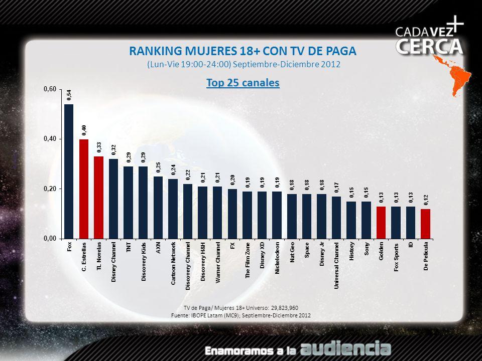 Rating% RANKING MUJERES 18+ CON TV DE PAGA (Lun-Vie 19:00-24:00) Septiembre-Diciembre 2012 TV de Paga/ Mujeres 18+ Universo: 29,823,960 Fuente: IBOPE