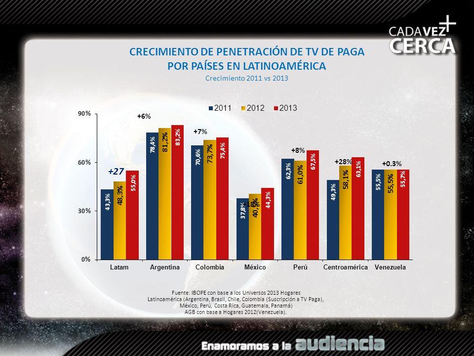 CRECIMIENTO DE PENETRACIÓN DE TV DE PAGA POR PAÍSES EN LATINOAMÉRICA Crecimiento 2011 vs 2013 Fuente: IBOPE con base a los Universos 2013 Hogares Lati