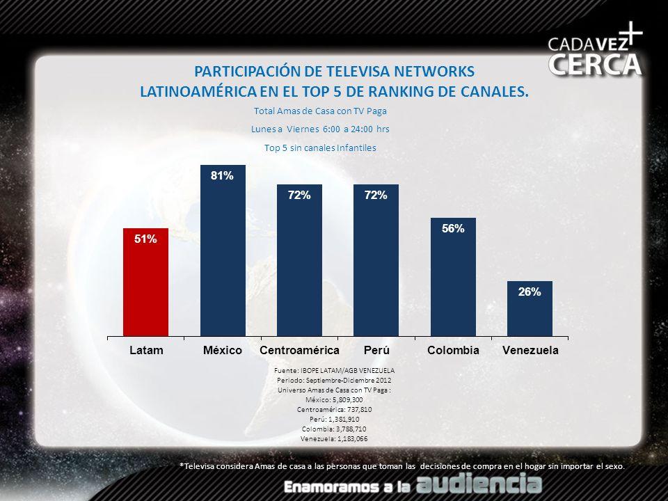 PARTICIPACIÓN DE TELEVISA NETWORKS LATINOAMÉRICA EN EL TOP 5 DE RANKING DE CANALES. Fuente: IBOPE LATAM/AGB VENEZUELA Periodo: Septiembre-Diciembre 20